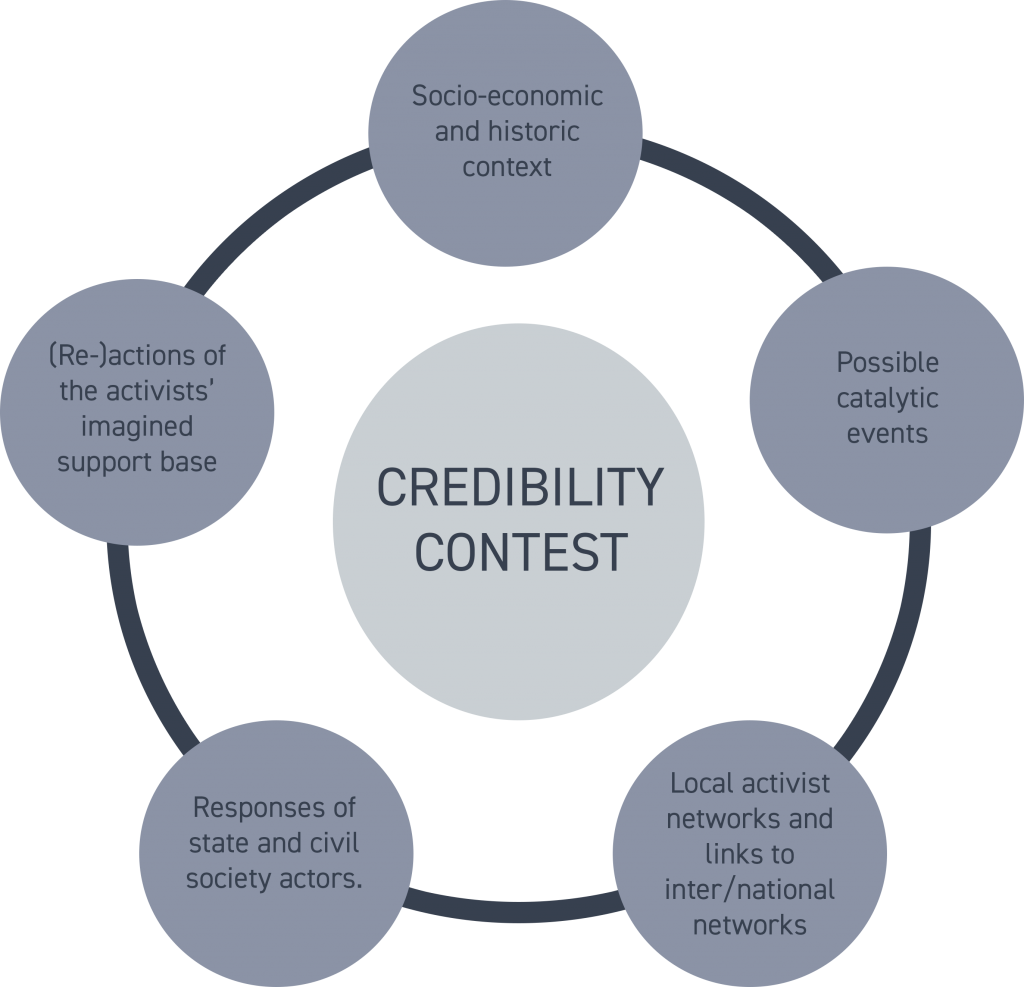 Diagram showing the credibility contests